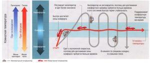 инверторный кондиционер, принцип работы